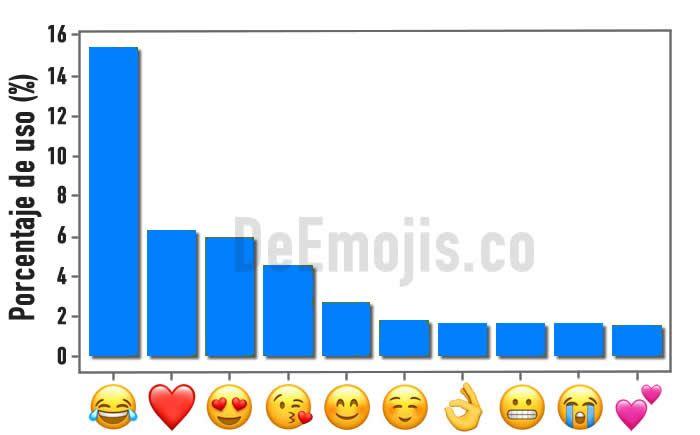 los 10 emojis mas usados